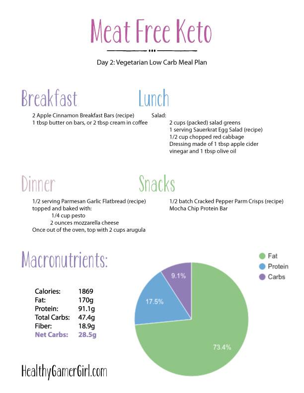 Low Carb Vegetarian Meal Plan | Meat Free Keto